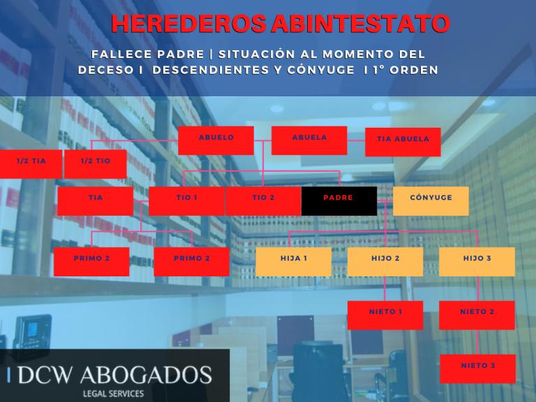Herederos legales en Chile ABOGADOS