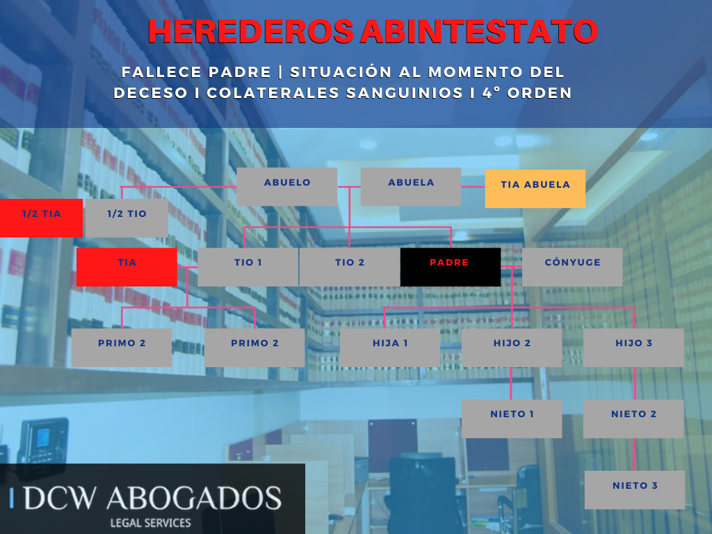 Herederos legales en Chile