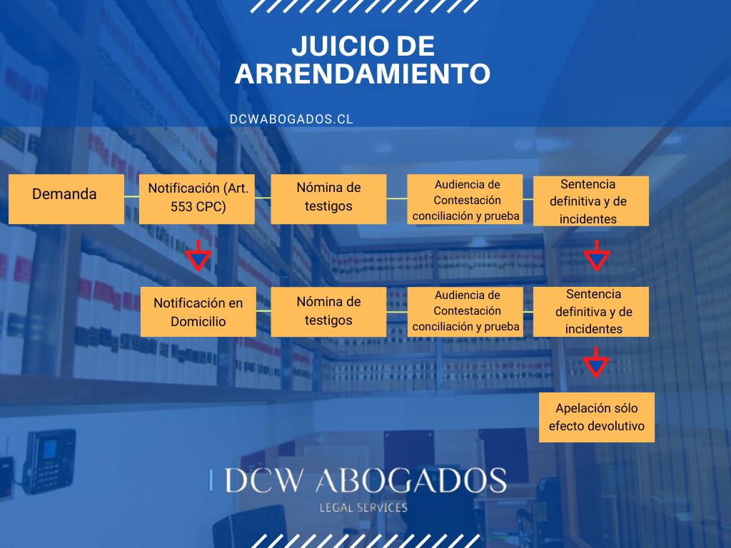 Juicio de Arrendamiento en Chile